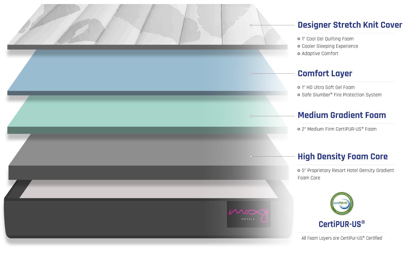bed layers of moxy mattress