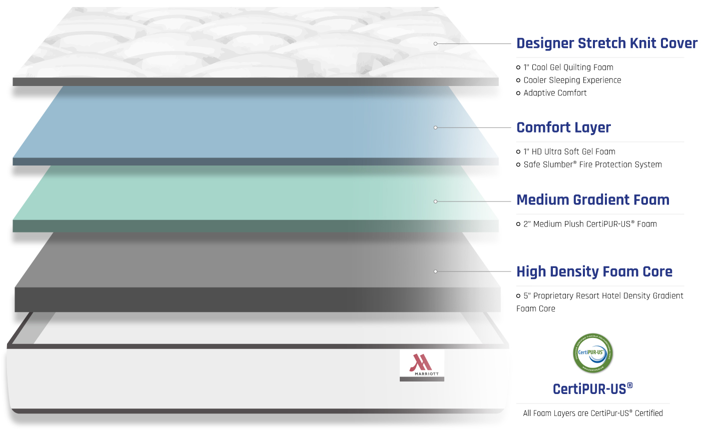 bed layers of supreme mattress